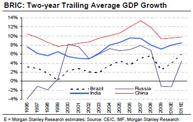 中国和印度GDP比较