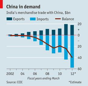 印度和中国的贸易往来