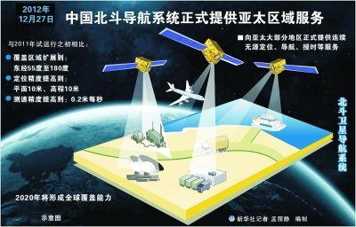法国网民评论中国北斗卫星导航系统